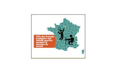 Rentrée Ile de France : près d'1 habitant sur 3 pour le sport en entreprise